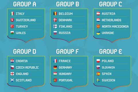 Permalink to: Euro 2020 – Grupy